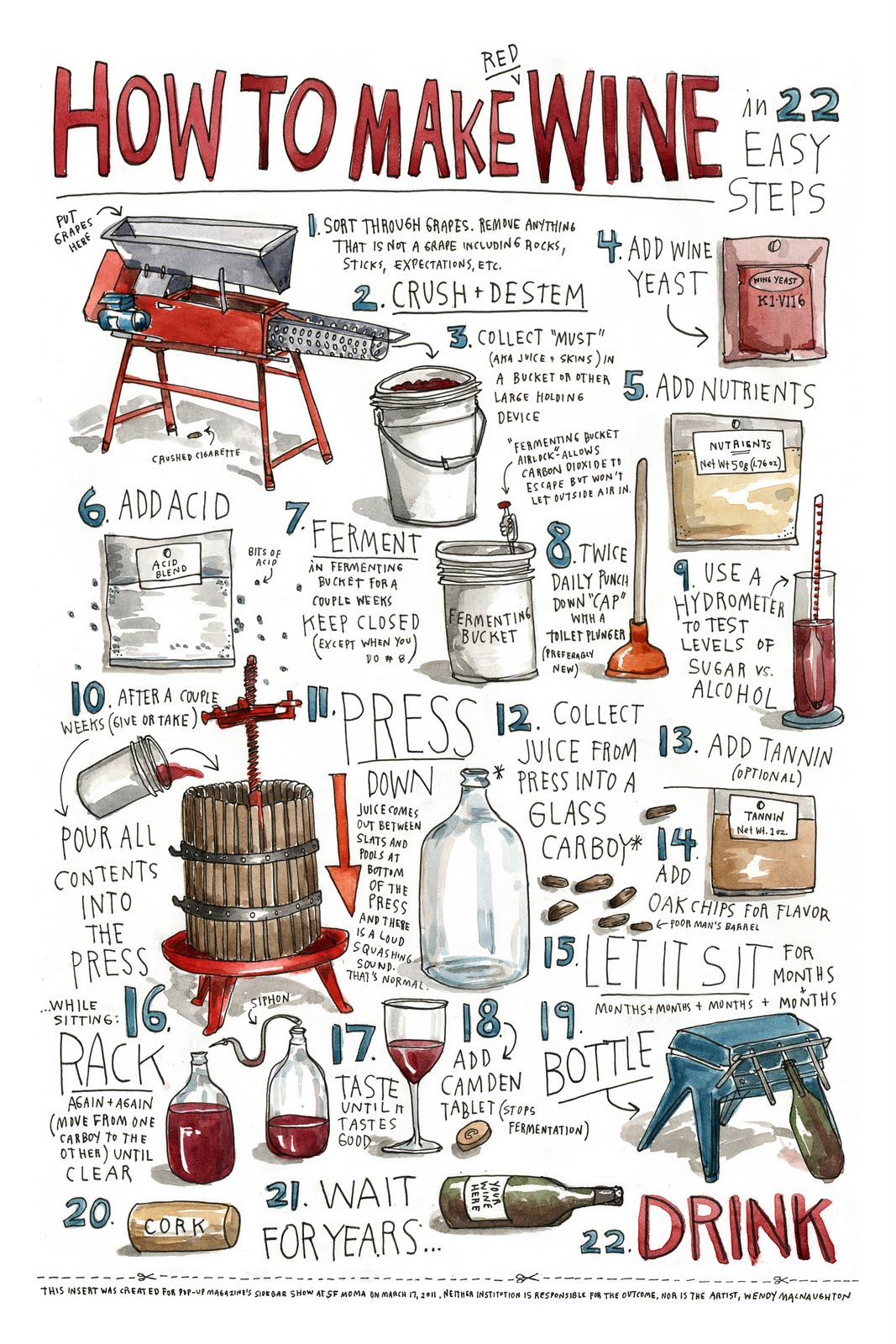 how to make wine info graph